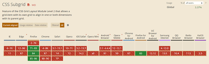 Subgrid Acceptance In Browsers