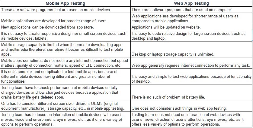 Differences Between Mobile App Testing and Web App Testing