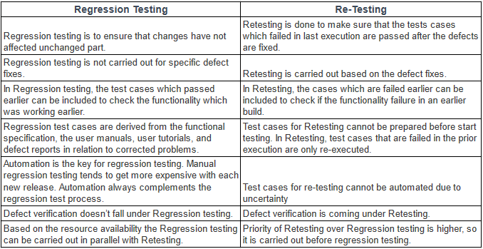 Differences between Regression Testing and Retesting