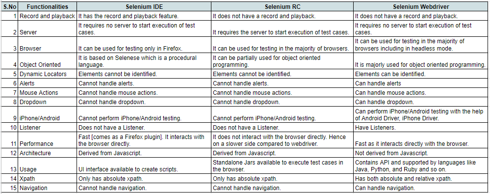 differences between Selenium WebDriver, Selenium RC, and IDE